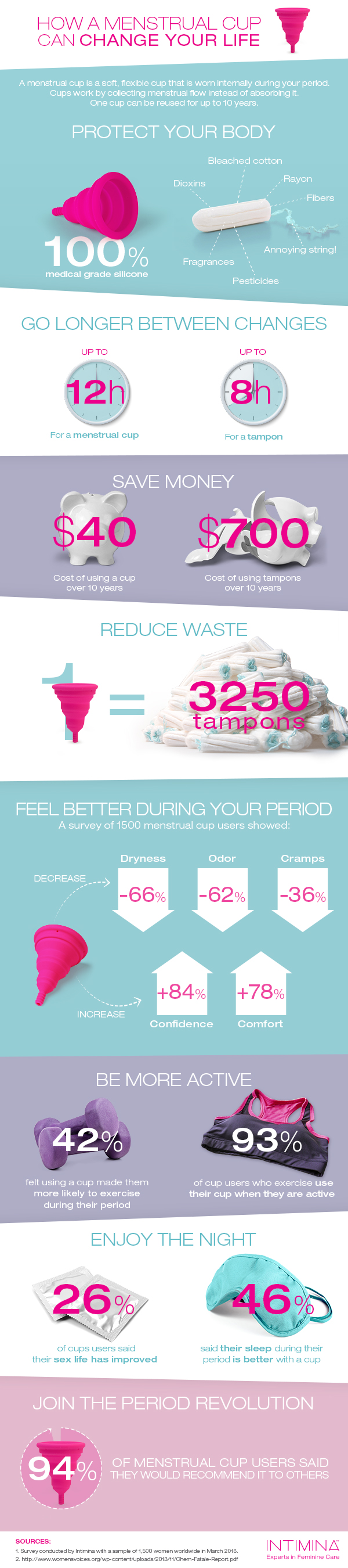 How a Menstrual Cup can change your life