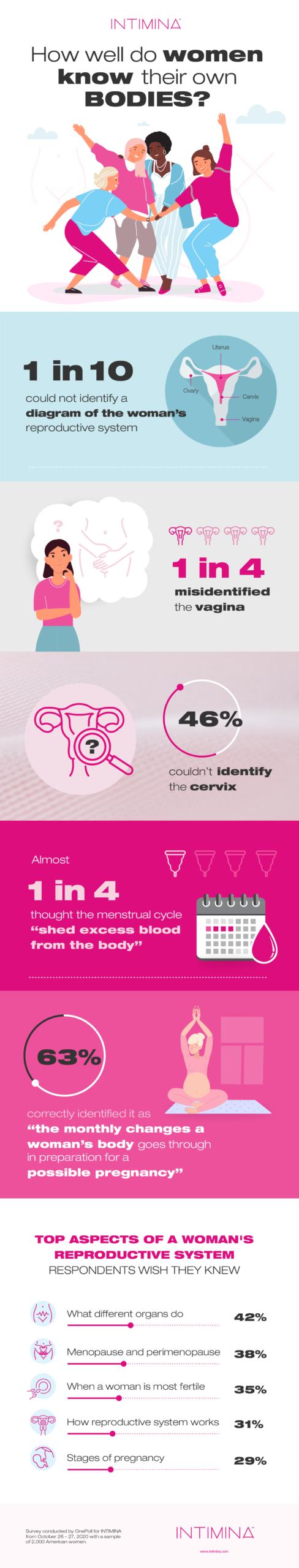 Intimina Women Bodies Infographic