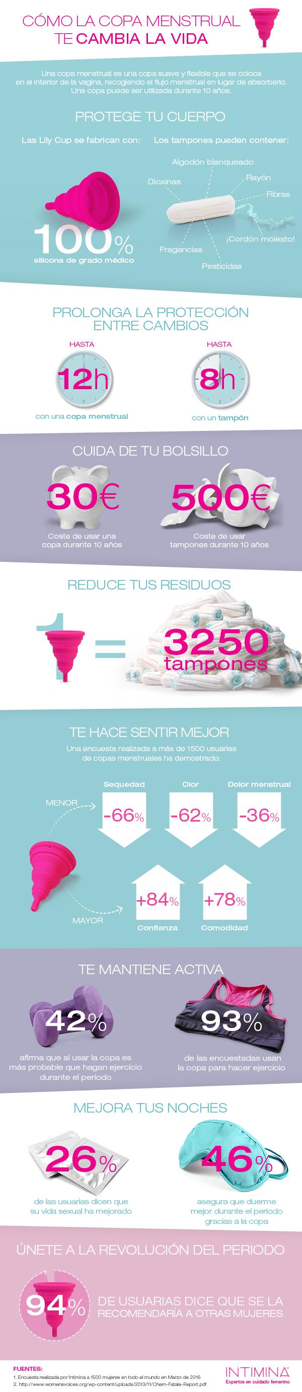 infografía sobre copas menstruales